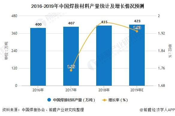 2016-2019年中国焊接材料产量统计及增长情况预测