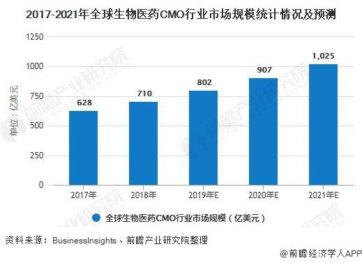 2017-2021年全球生物医药CMO行业市场规模统计情况及预测