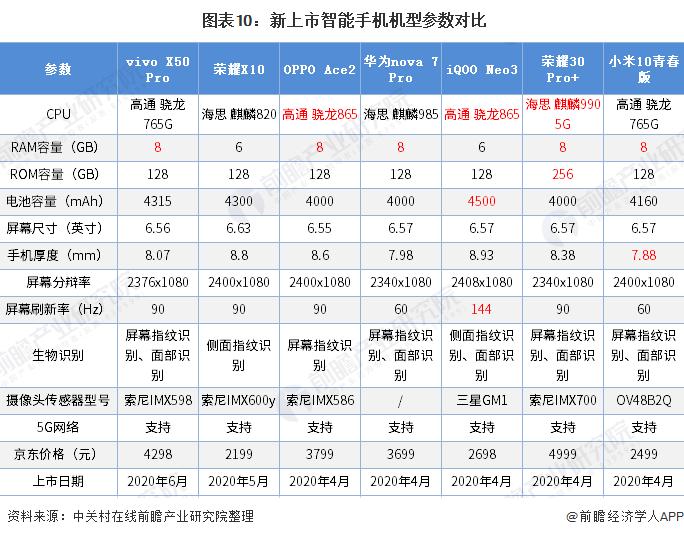 图表10:新上市智能手机机型参数对比