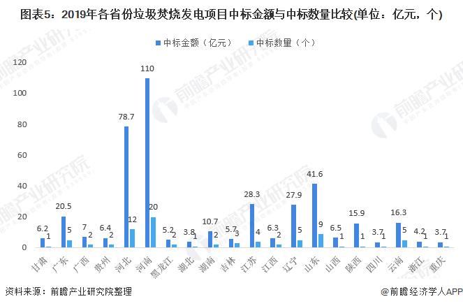 图表5:2019年各省份垃圾焚烧发电项目中标金额与中标数量比较(单位:亿元,个)