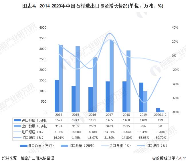 图表4:2014-2020年中国石材进出口量及增长情况(单位:万吨,%)