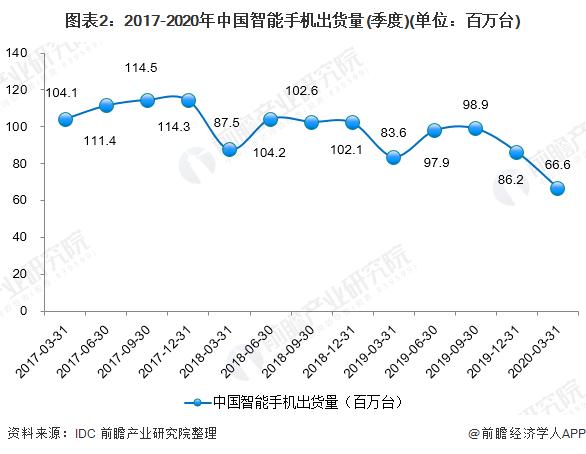 图表2:2017-2020年中国智能手机出货量(季度)(单位:百万台)