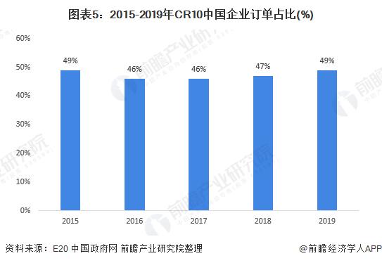 图表5:2015-2019年CR10中国企业订单占比(%)