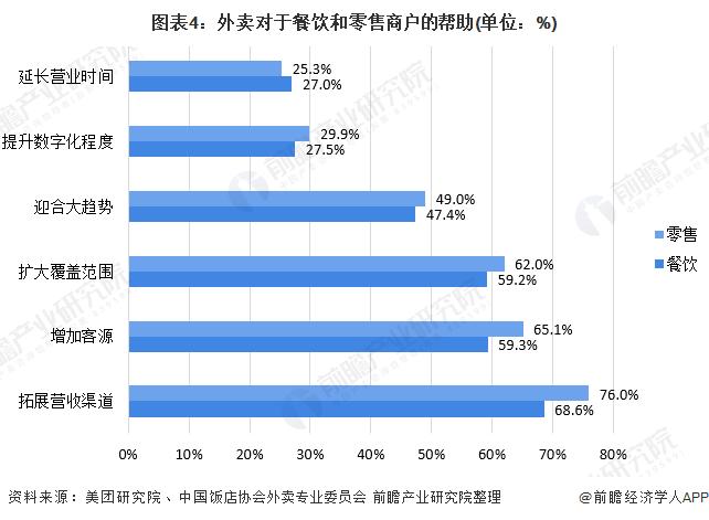 图表4:外卖对于餐饮和零售商户的帮助(单位:%)