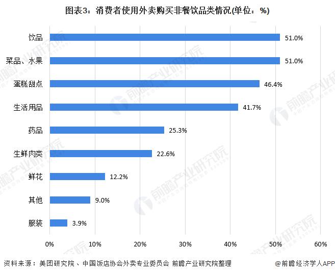 图表3:消费者使用外卖购买非餐饮品类情况(单位:%)