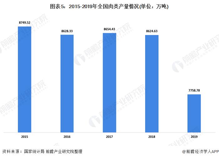 图表5:2015-2019年全国肉类产量情况(单位:万吨)
