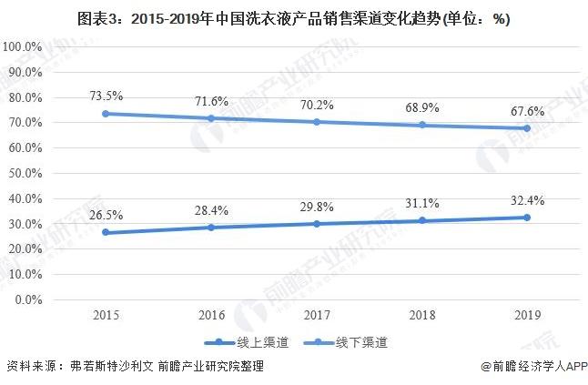 图表3:2015-2019年中国洗衣液产品销售渠道变化趋势(单位:%)