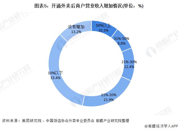 图表5:开通外卖后商户营业收入增加情况(单位:%)