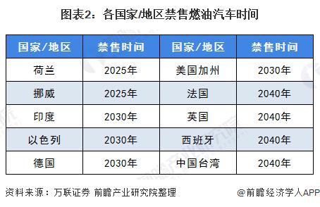 图表2:各国家/地区禁售燃油汽车时间