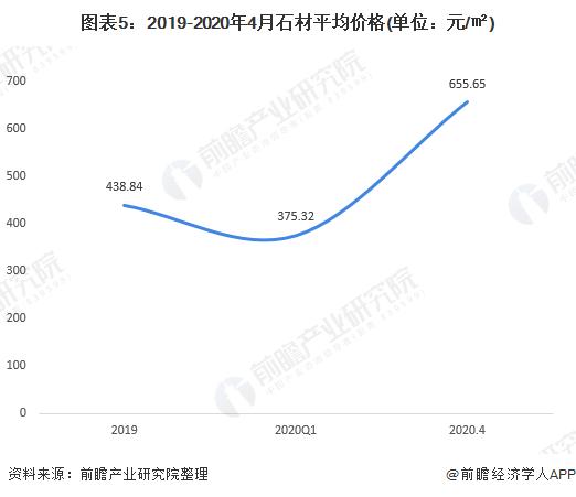 图表5:2019-2020年4月石材平均价格(单位:元/㎡)