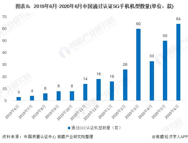 图表8:2019年6月-2020年6月中国通过认证5G手机机型数量(单位:款)