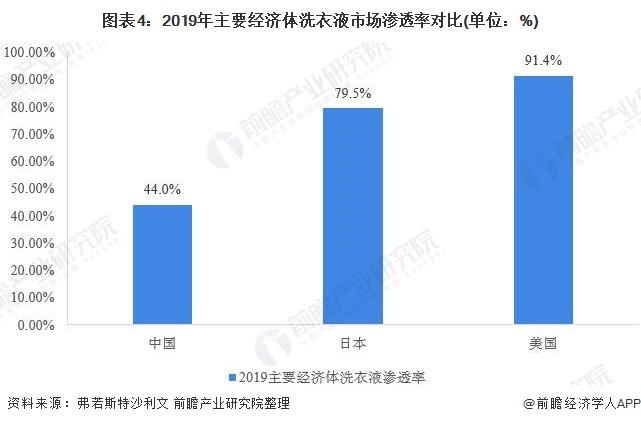 图表4:2019年主要经济体洗衣液市场渗透率对比(单位:%)