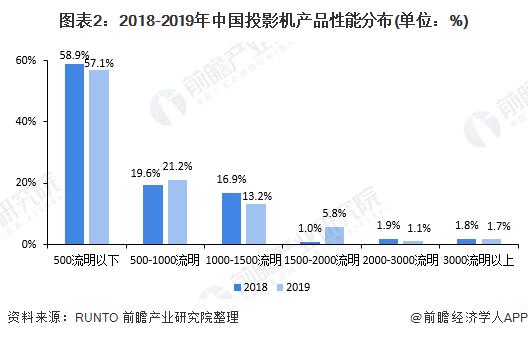 图表2:2018-2019年中国投影机产品性能分布(单位:%)