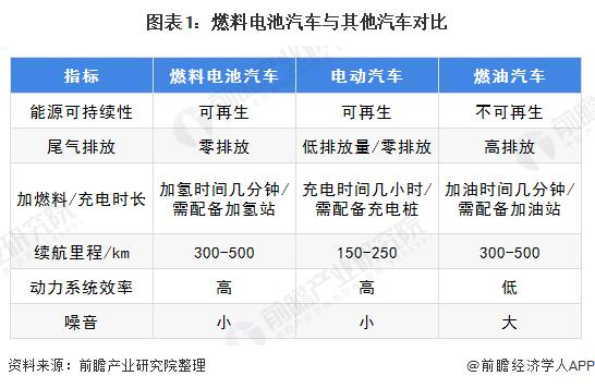 图表1:燃料电池汽车与其他汽车对比