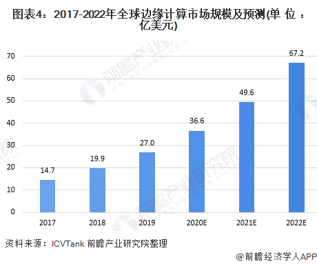 图表4:2017-2022年全球边缘计算市场规模及预测(单位:亿美元)