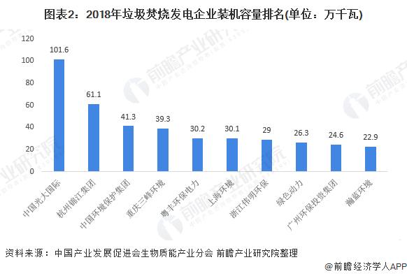 图表2:2018年垃圾焚烧发电企业装机容量排名(单位:万千瓦)