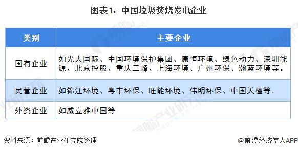 图表1:中国垃圾焚烧发电企业