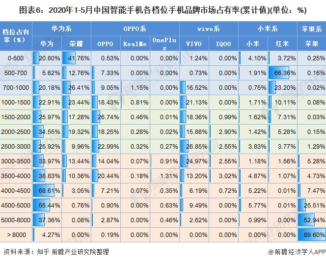 图表6:2020年1-5月中国智能手机各档位手机品牌市场占有率(累计值)(单位:%)