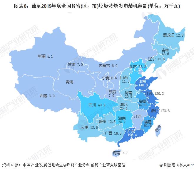 图表8:截至2019年底全国各省(区、市)垃圾焚烧发电装机容量(单位:万千瓦)