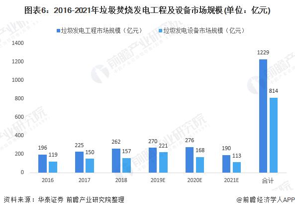 图表6:2016-2021年垃圾焚烧发电工程及设备市场规模(单位:亿元)