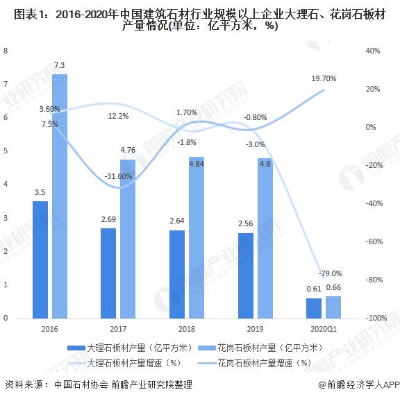 图表1:2016-2020年中国建筑石材行业规模以上企业大理石、花岗石板材产量情况(单位:亿平方米,%)