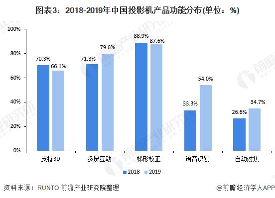 图表3:2018-2019年中国投影机产品功能分布(单位:%)