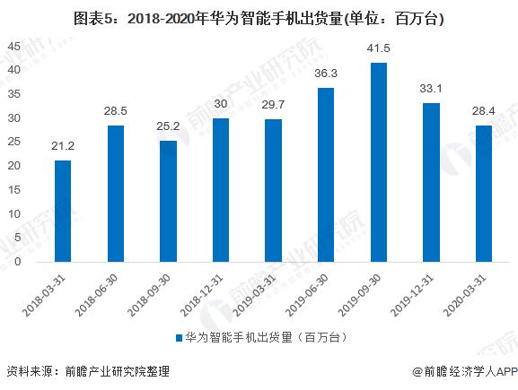 图表5:2018-2020年华为智能手机出货量(单位:百万台)