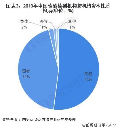 图表3:2019年中国检验检测机构按机构资本性质构成(单位:%)