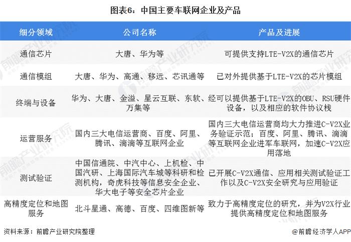 图表6:中国主要车联网企业及产品