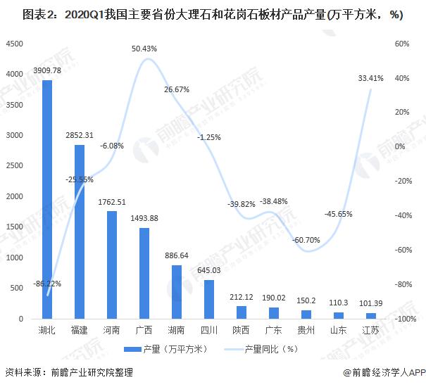 图表2:2020Q1我国主要省份大理石和花岗石板材产品产量(万平方米,%)