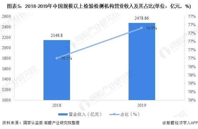 图表5:2018-2019年中国规模以上检验检测机构营业收入及其占比(单位:亿元,%)