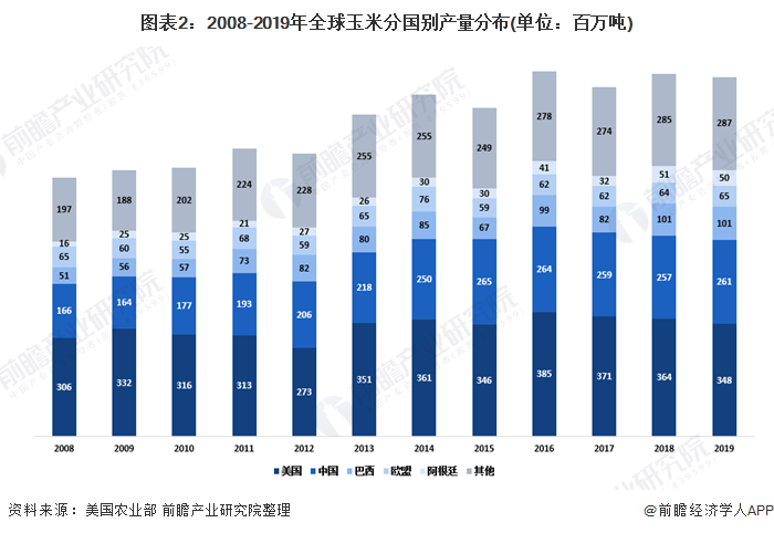 图表2:2008-2019年全球玉米分国别产量分布(单位:百万吨)