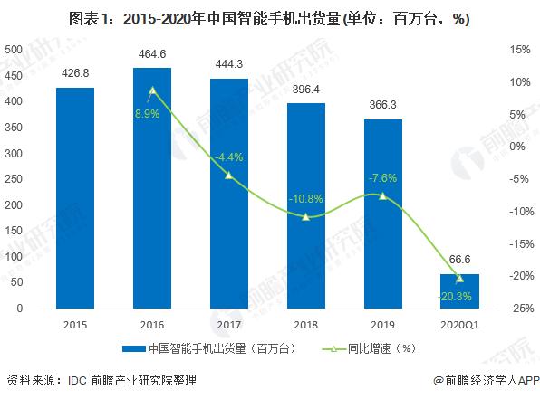 图表1:2015-2020年中国智能手机出货量(单位:百万台,%)