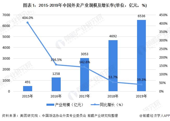 图表1:2015-2019年中国外卖产业规模及增长率(单位:亿元,%)