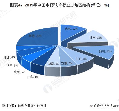 图表4:2019年中国中药饮片行业分地区结构(单位:%)