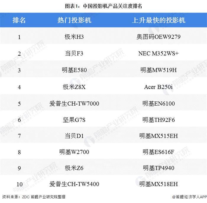 图表1:中国投影机产品关注度排名