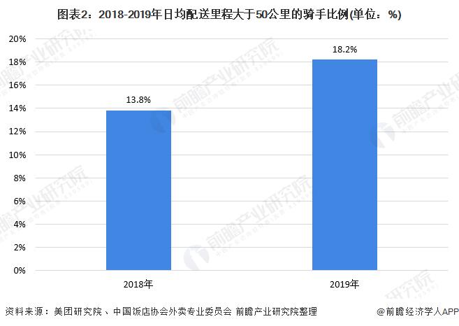 图表2:2018-2019年日均配送里程大于50公里的骑手比例(单位:%)