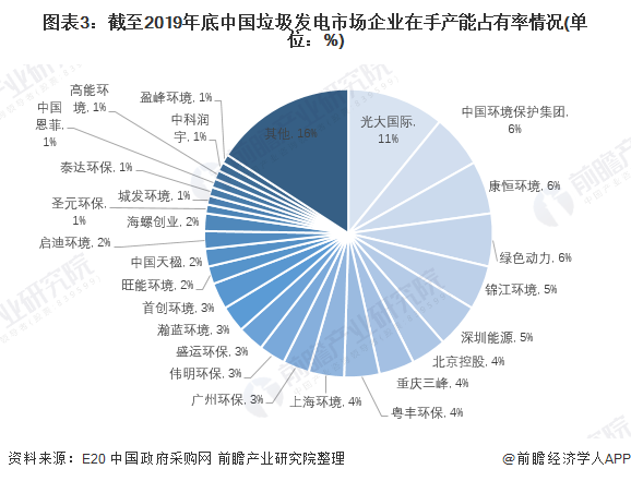 图表3:截至2019年底中国垃圾发电市场企业在手产能占有率情况(单位:%)