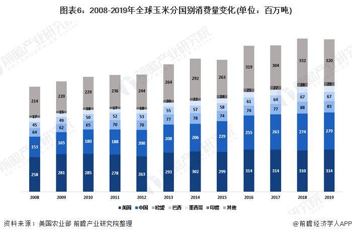 图表6:2008-2019年全球玉米分国别消费量变化(单位:百万吨)