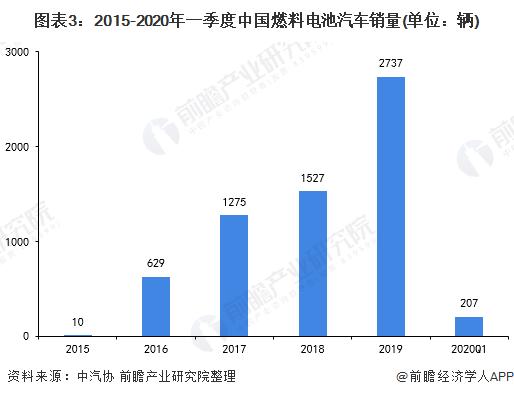 图表3:2015-2020年一季度中国燃料电池汽车销量(单位:辆)