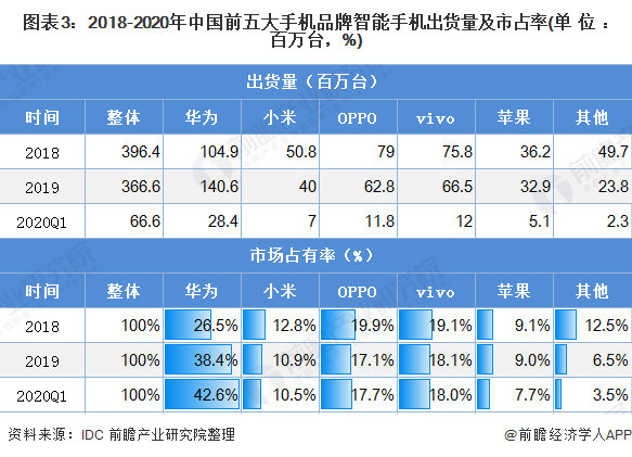 图表3:2018-2020年中国前五大手机品牌智能手机出货量及市占率(单位:百万台,%)