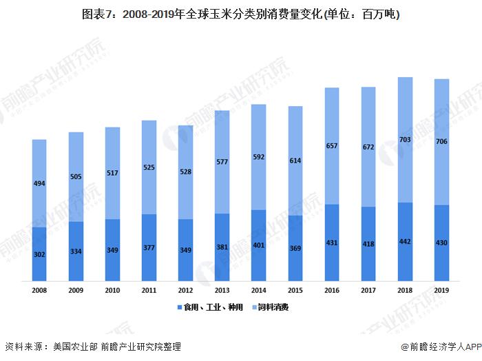 图表7:2008-2019年全球玉米分类别消费量变化(单位:百万吨)