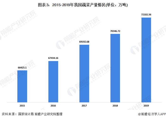 图表3:2015-2019年我国蔬菜产量情况(单位:万吨)