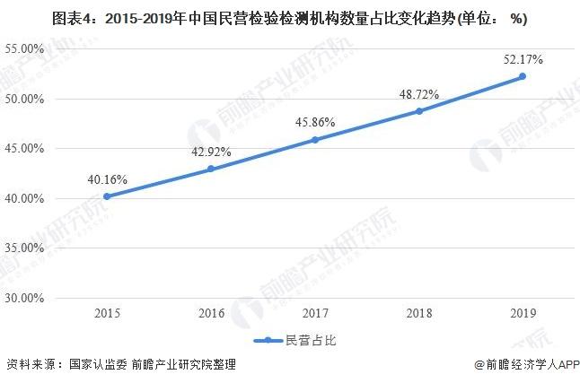 图表4:2015-2019年中国民营检验检测机构数量占比变化趋势(单位: %)