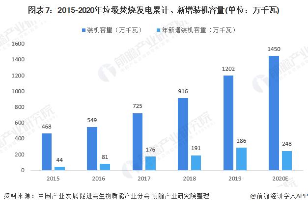 图表7:2015-2020年垃圾焚烧发电累计、新增装机容量(单位:万千瓦)