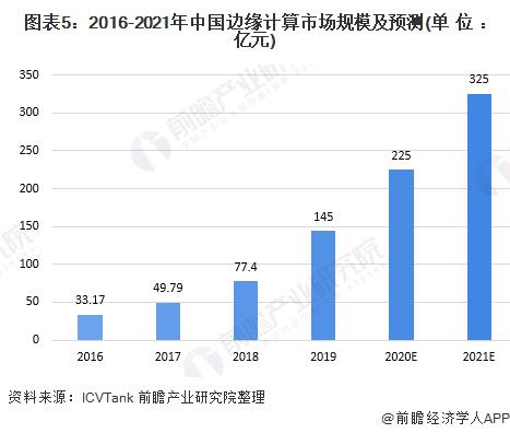 图表5:2016-2021年中国边缘计算市场规模及预测(单位:亿元)