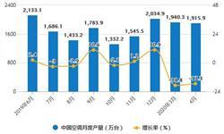 2020年1-4月中国<em>空调</em>行业市场分析:累计产量将近5600万台