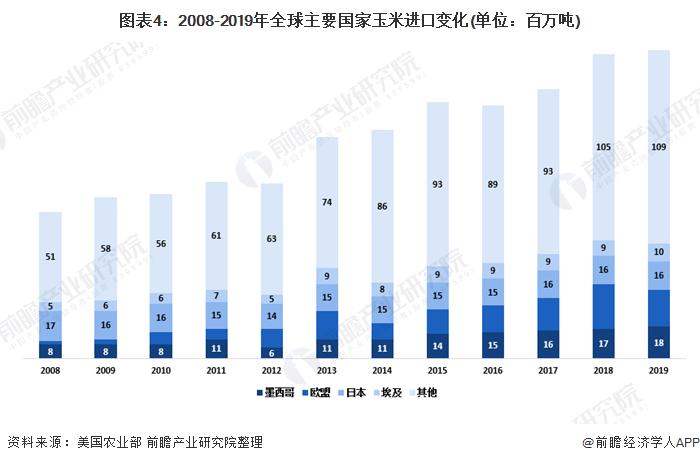 图表4:2008-2019年全球主要国家玉米进口变化(单位:百万吨)