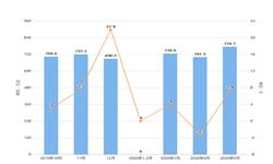 2020年1-5月全国家用电<em>冰箱</em>产量及增长情况分析