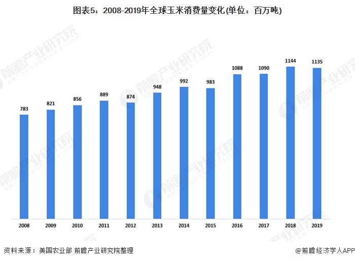图表5:2008-2019年全球玉米消费量变化(单位:百万吨)